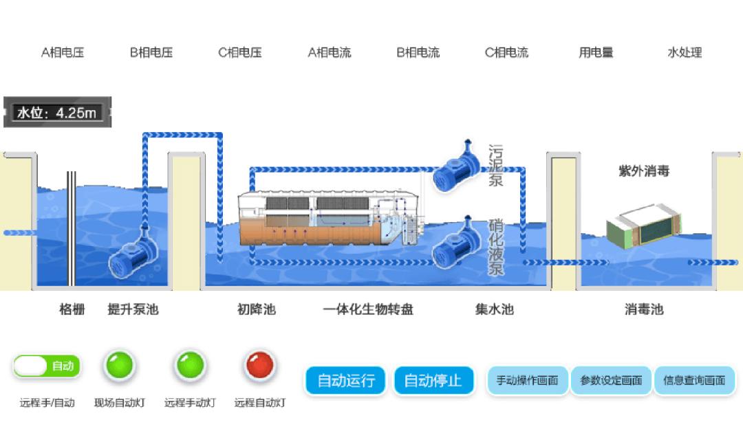 水务设备组态