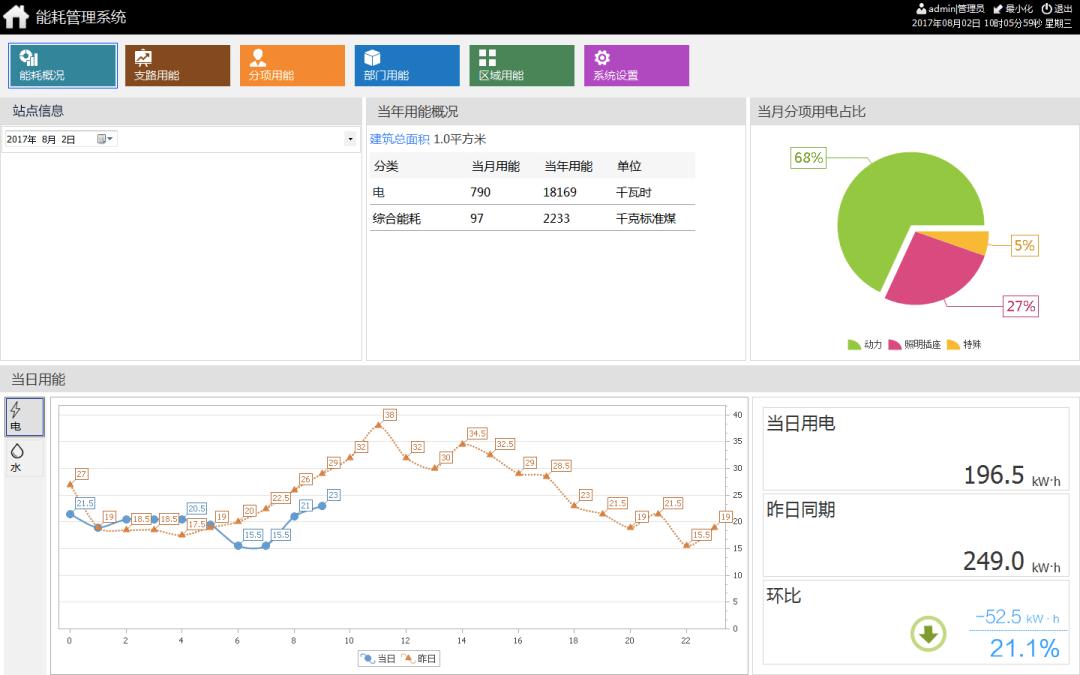 大数据可视化、数据可视化、数据报表