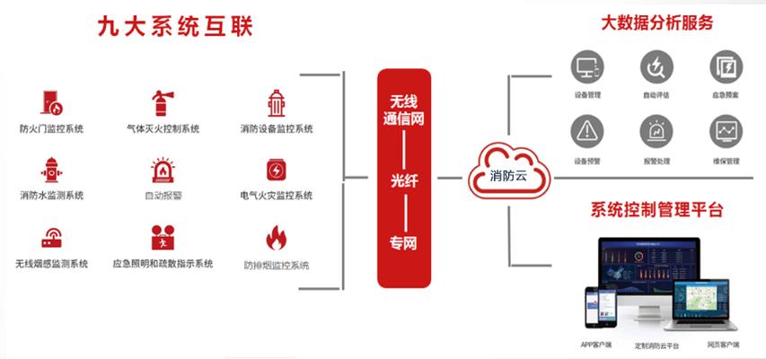 智慧消防云平台、消防大数据应用平台、三维可视化、物联网