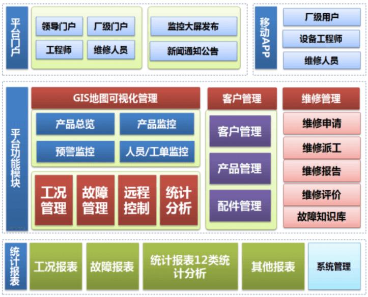 设备架构图